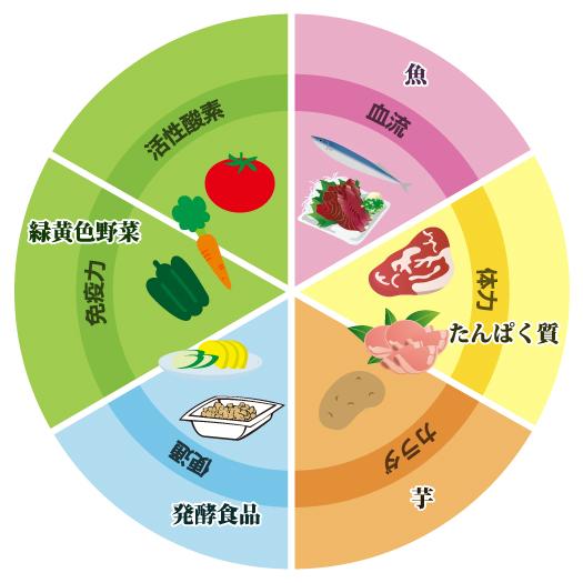 食で分かる健康チェックの画像